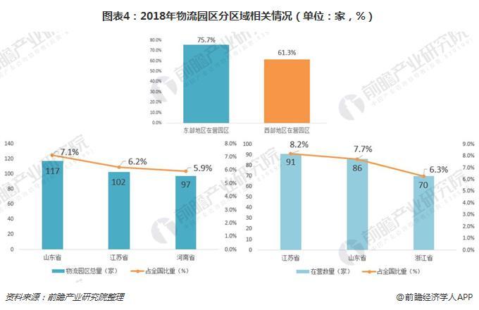 图表4:2018年物流园区分区域相关情况(单位:家,%)