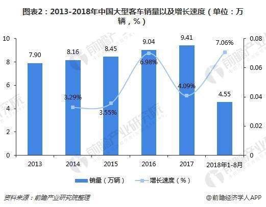 图表2:2013-2018年中国大型客车销量以及增长速度(单位:万辆,%)