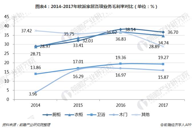 图表4:2014-2017年欧派家居各项业务毛利率对比(单位:%)