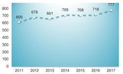 2018年北美地区电影行业制作现状分析 高预算电影成趋势