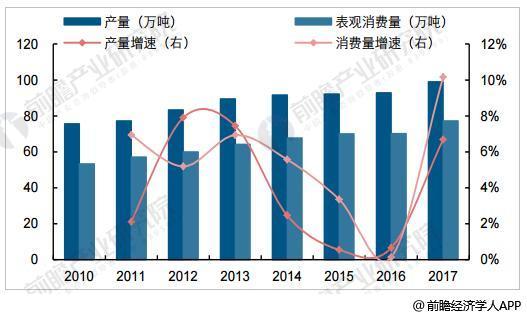 2010-2017年中国染料产量、表观消费量明显回升