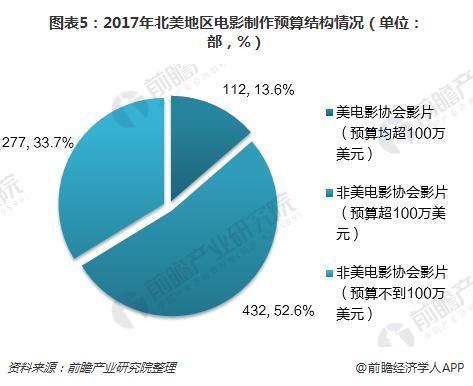 图表5:2017年北美地区电影制作预算结构情况(单位:部,%)
