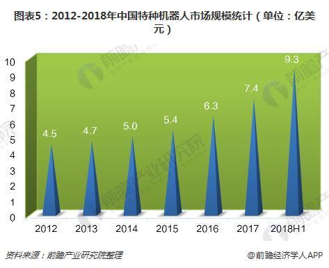 图表5:2012-2018年中国特种机器人市场规模统计(单位:亿美元)