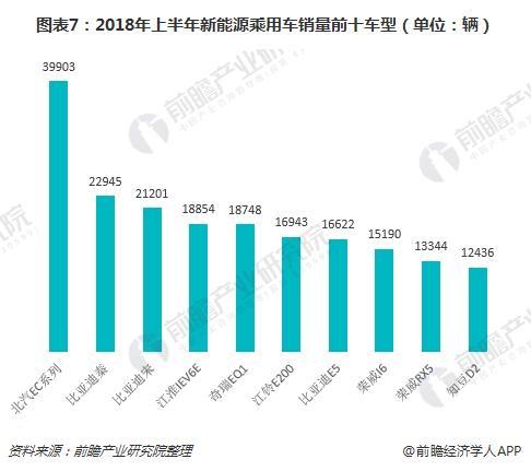 图表7:2018年上半年新能源乘用车销量前十车型(单位:辆)
