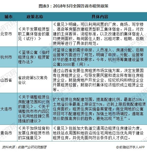 图表3:2018年5月全国各省市租赁政策