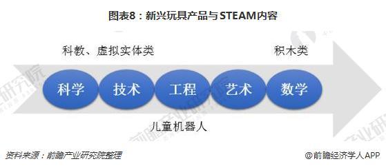 图表8:新兴玩具产品与STEAM内容