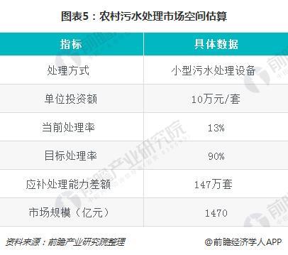 图表5:农村污水处理市场空间估算