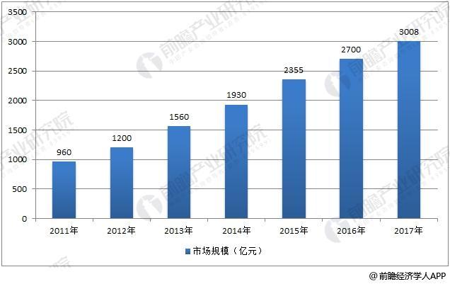 2011-2017年中国消防产业市场规模情况