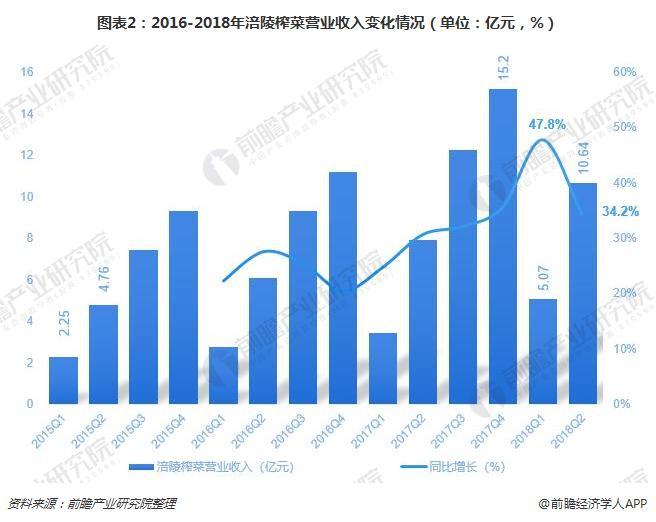 图表2:2016-2018年涪陵榨菜营业收入变化情况(单位:亿元,%)