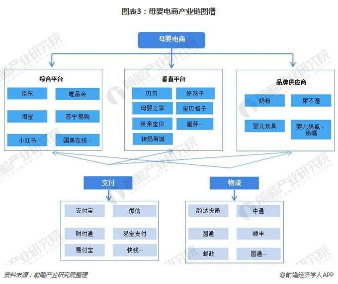 图表3:母婴电商产业链图谱