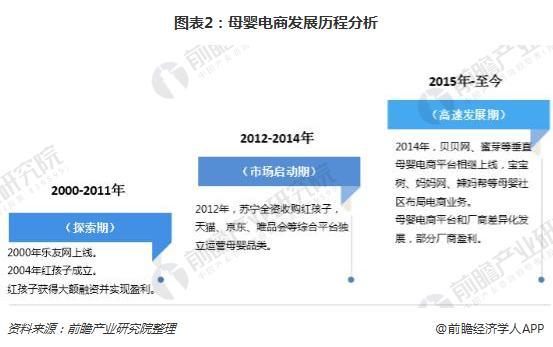 图表2:母婴电商发展历程分析