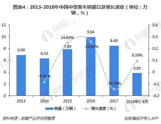 图表4:2013-2018年中国中型客车销量以及增长速度(单位:万辆,%)