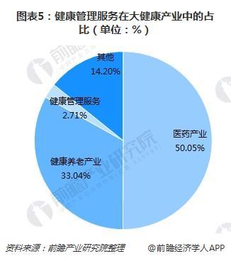 图表5:健康管理服务在大健康产业中的占比(单位:%)