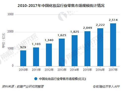 2010-2017年中国化妆品行业零售市场规模统计情况
