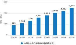 1-8月化妆品行业<em>零售额</em>分析 同比增加12.6%