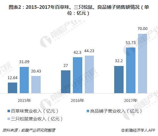 图表2:2015-2017年百草味、三只松鼠、良品铺子销售额情况(单位:亿元)