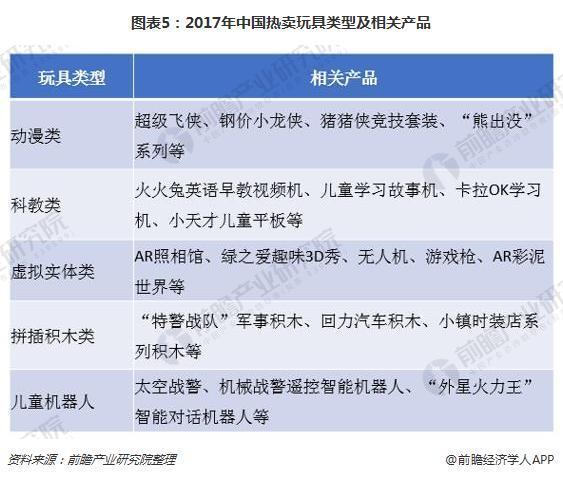 图表5:2017年中国热卖玩具类型及相关产品