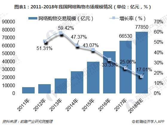 图表1:2011-2018年我国网络购物市场规模情况(单位:亿元,%)