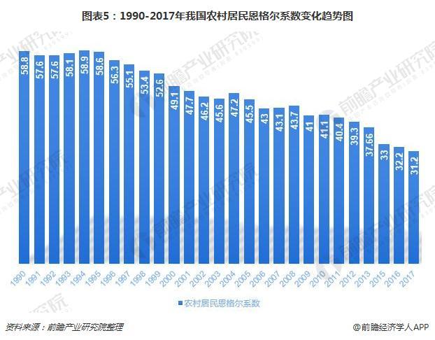 图表5:1990-2017年我国农村居民恩格尔系数变化趋势图