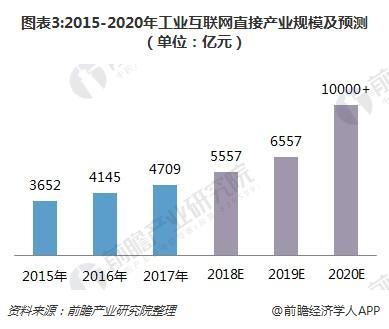 图表3:2015-2020年工业互联网直接产业规模及预测(单位:亿元)