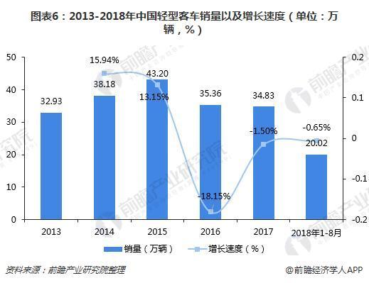 图表6:2013-2018年中国轻型客车销量以及增长速度(单位:万辆,%)