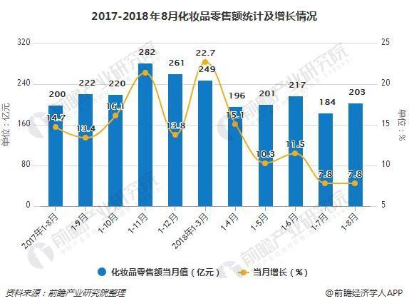 2017-2018年8月化妆品零售额统计及增长情况