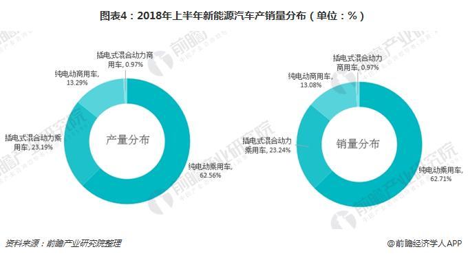 图表4:2018年上半年新能源汽车产销量分布(单位:%)