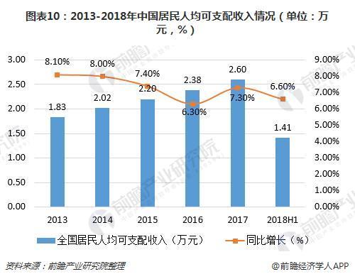 图表10:2013-2018年中国居民人均可支配收入情况(单位:万元,%)
