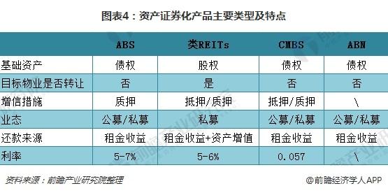 图表4:资产证券化产品主要类型及特点