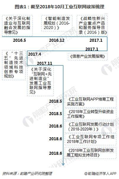 图表1:截至2018年10月工业互联网政策梳理