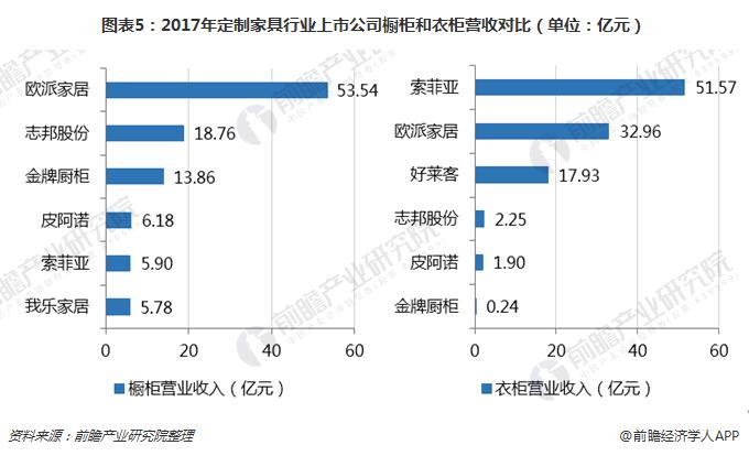 图表5:2017年定制家具行业上市公司橱柜和衣柜营收对比(单位:亿元)