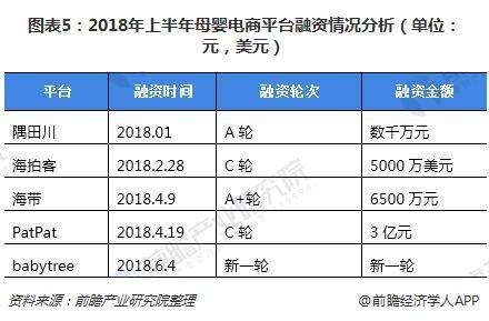 图表5:2018年上半年母婴电商平台融资情况分析(单位:元,美元)