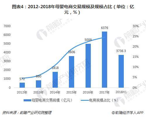 图表4:2012-2018年母婴电商交易规模及规模占比(单位:亿元,%)