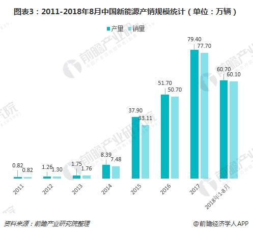 图表3:2011-2018年8月中国新能源产销规模(单位:万辆)
