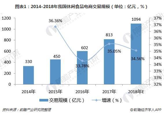 图表1:2014-2018年我国休闲食品电商交易规模(单位:亿元,%)