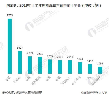 图表8:2018年上半年新能源客车销量前十车企(单位:辆)
