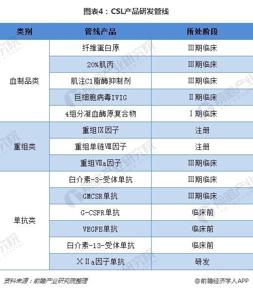 图表4:CSL产品研发管线