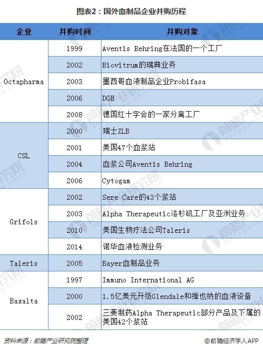 图表2:国外血制品企业并购历程