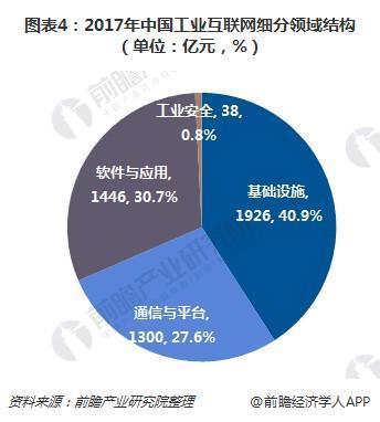图表4:2017年中国工业互联网细分领域结构(单位:亿元,%)