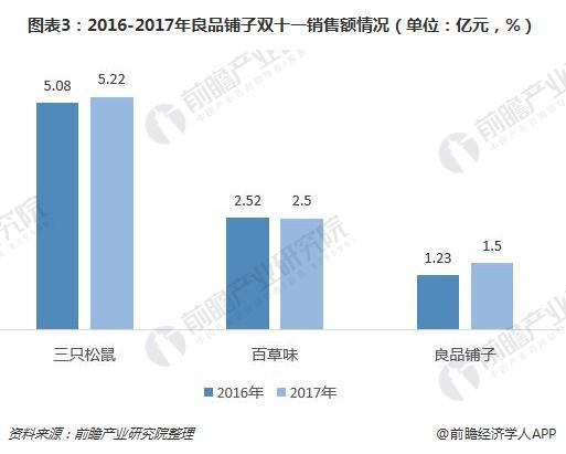 图表3:2016-2017年良品铺子双十一销售额情况(单位:亿元,%)