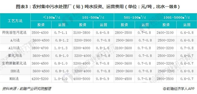 图表3:农村集中污水处理厂(站)吨水投资、运营费用(单位:元/吨,出水一级B)