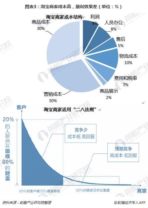 图表3:淘宝商家成本高,盈利效果差(单位:%)