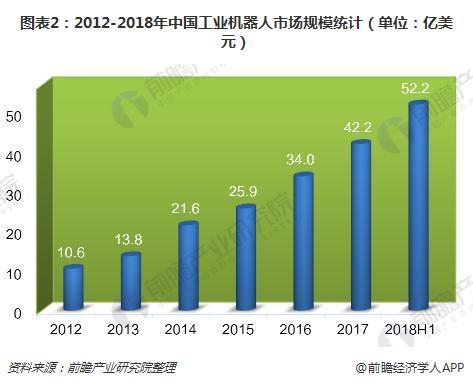 图表2:2012-2018年中国工业机器人市场规模统计(单位:亿美元)
