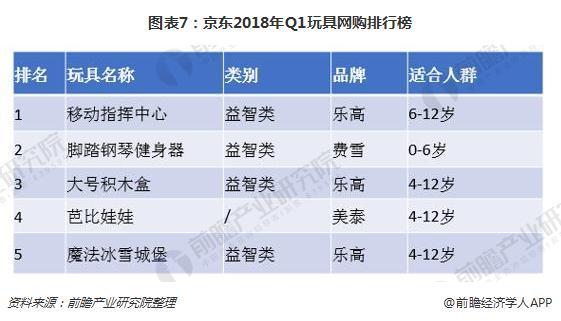 图表7:京东2018年Q1玩具网购排行榜