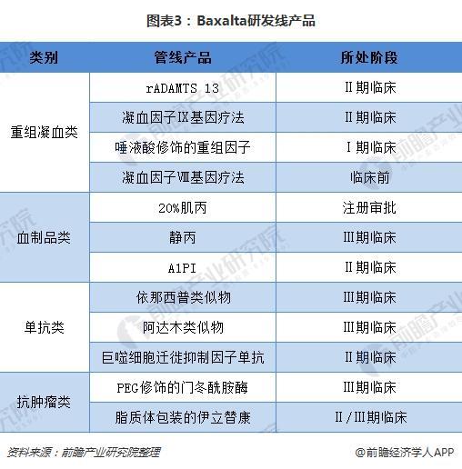 图表3:Baxalta研发线产品