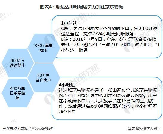 图表4:新达达即时配送实力加注京东物流