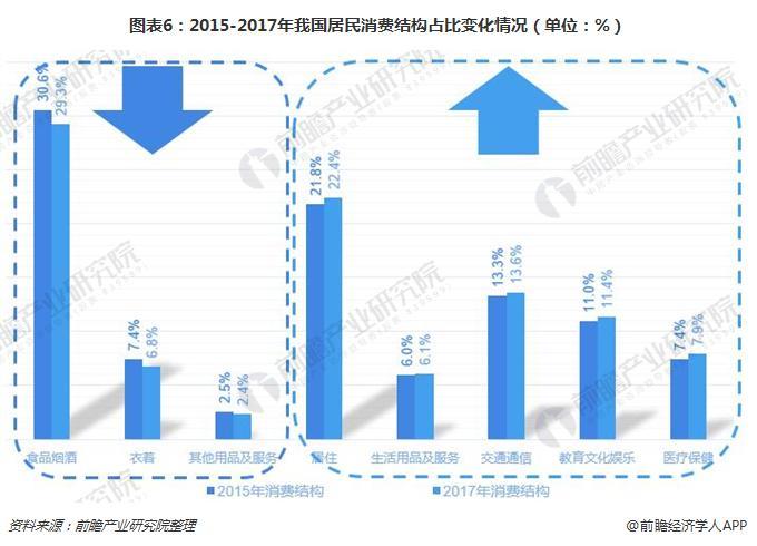 图表6:2015-2017年我国居民消费结构占比变化情况(单位:%)