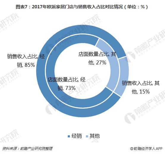 图表7:2017年欧派家居门店与销售收入占比对比情况(单位:%)