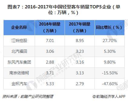 图表7:2016-2017年中国轻型客车销量TOP5企业(单位:万辆,%)