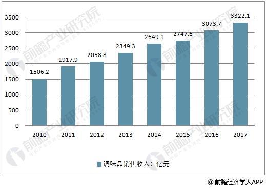 2010-2017年调味品行业销售收入走势